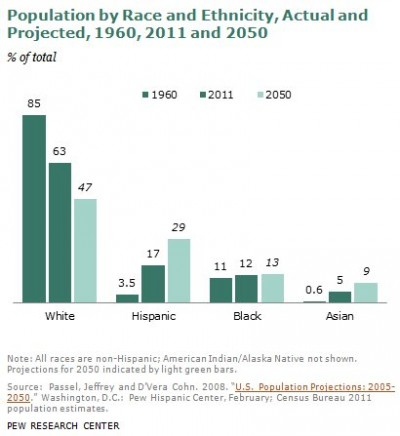 browning of america 2050